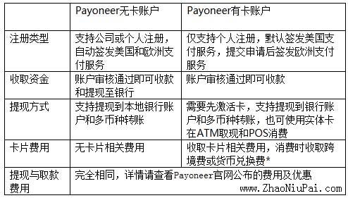 Payoneer有卡账户vs.无卡账户