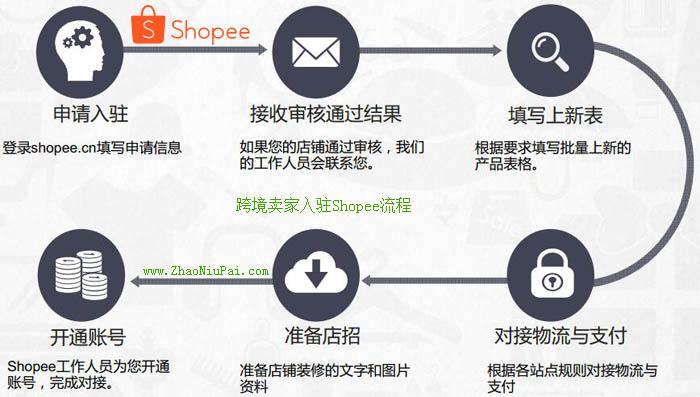 跨境卖家入驻Shopee流程