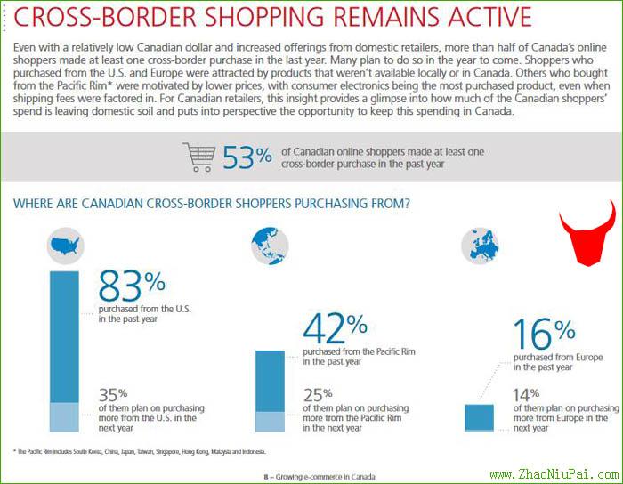 加拿大人从美国、亚太和欧洲的电商平台海淘购物