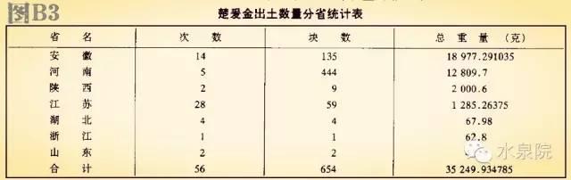 建国后楚爰金出土数量分省统计