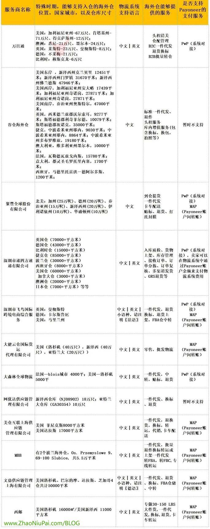 海外仓资源表