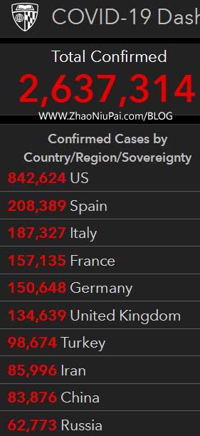 新冠肺炎确诊人数最多的10个国家