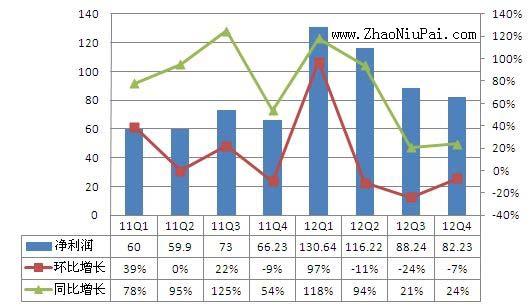 苹果近两年净利润走势图