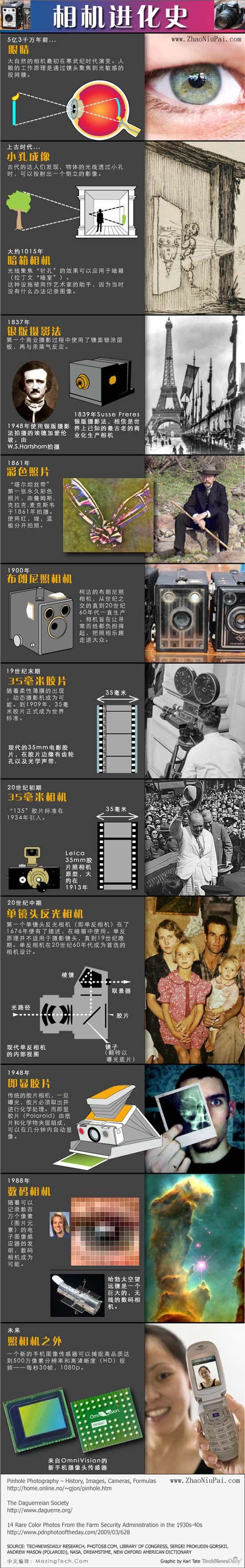 相机的进化史(历史)