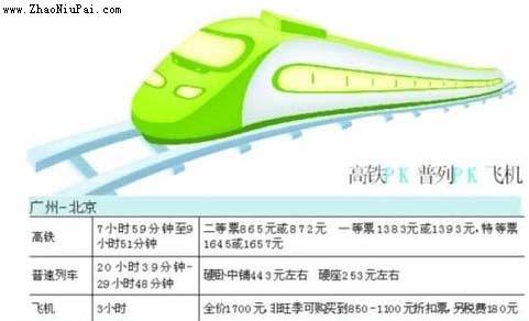 京广高铁、普列和飞机对比