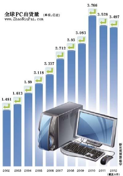全球PC出货量(从2002年到2012年)
