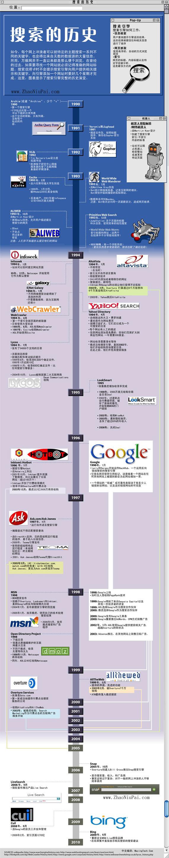搜索的历史(搜索引擎)