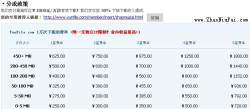 网盘赚钱站:YunFile