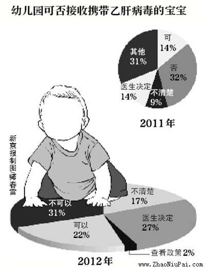 益仁平:2012幼儿入园乙肝歧视调查报告(五成妇幼保健院违规查乙肝)