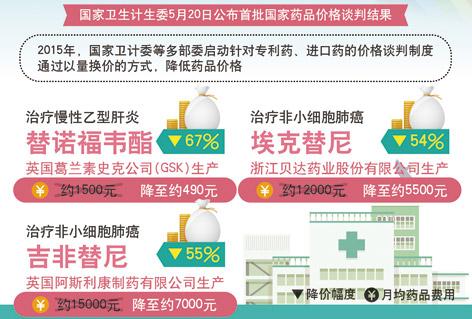 2015年国家药品价格谈判结果,替诺福韦酯降价67%