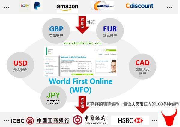 World First收款和提现流程